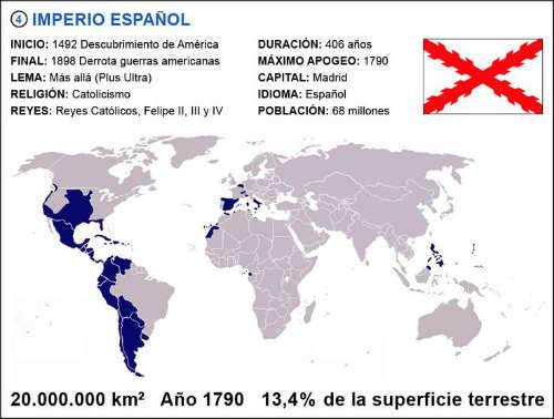 mayores imperios en la historia