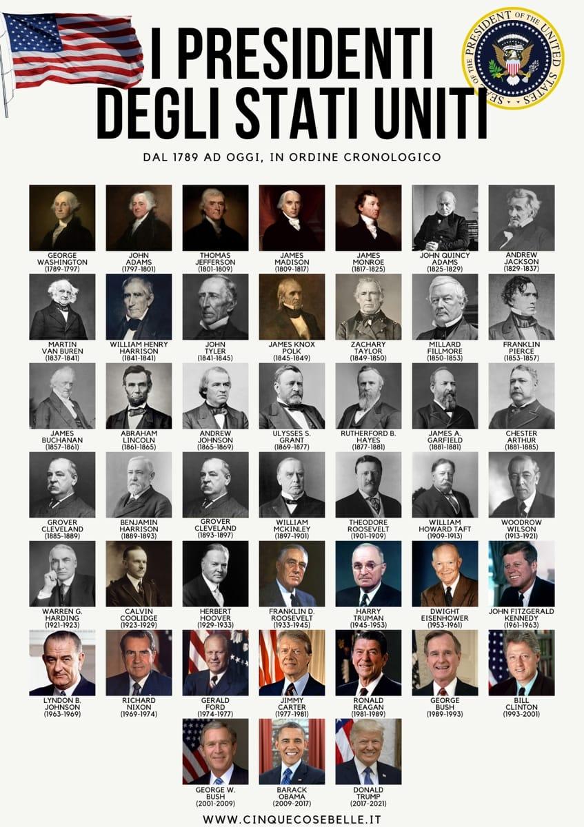 La lista de presidentes de Estados Unidos en orden cronológico